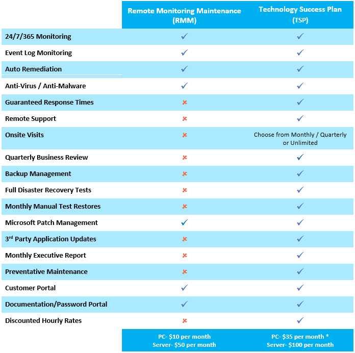 Managed IT Services, what's included in our two plans offered